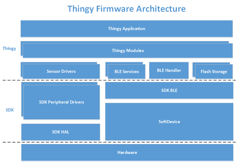 Nordic Thingy:52 v2 2 0 : Firmware architecture